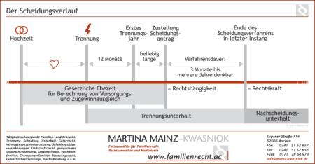 Scheidung: Expertenwissen auf über 200 Seiten - Aachener Kanzlei für ...